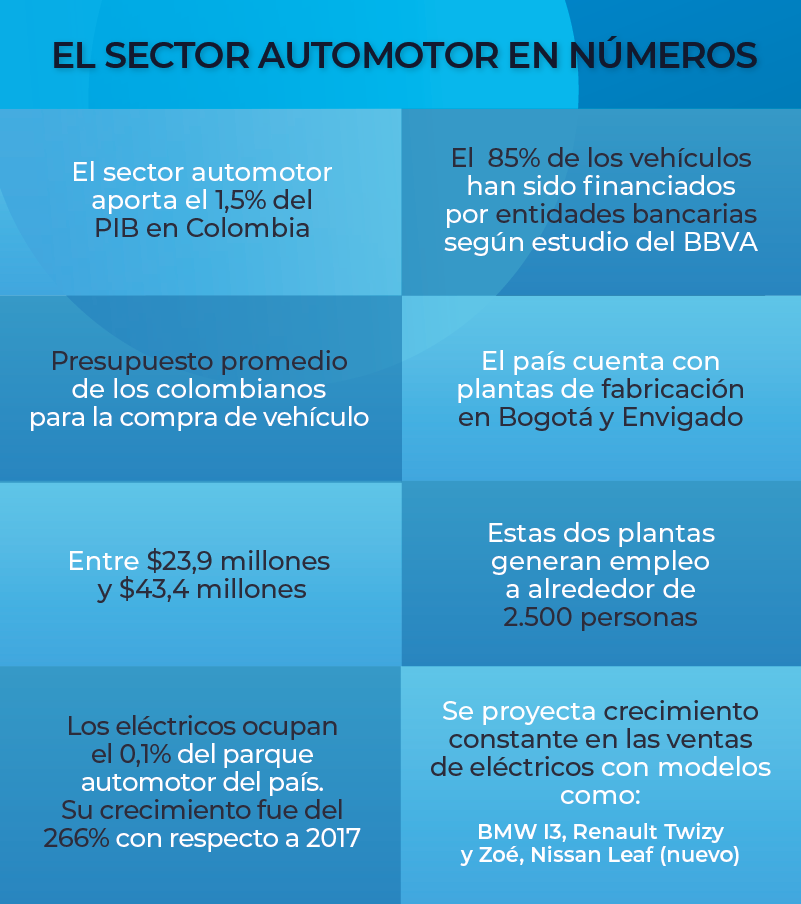 el-sector-automotor